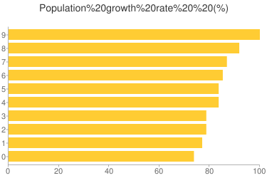Population growth rate - Ranking